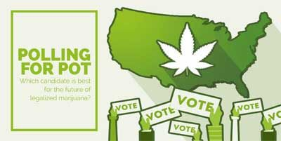 Polling for Pot